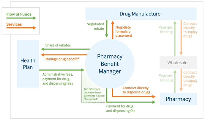 Role of a pharmacy benefit managers in providing services and flow of funds for prescription drugs